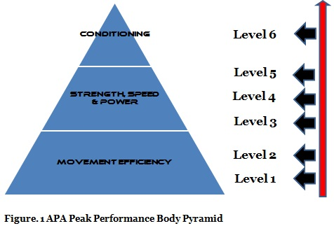 Peak Performance Body Pyramid