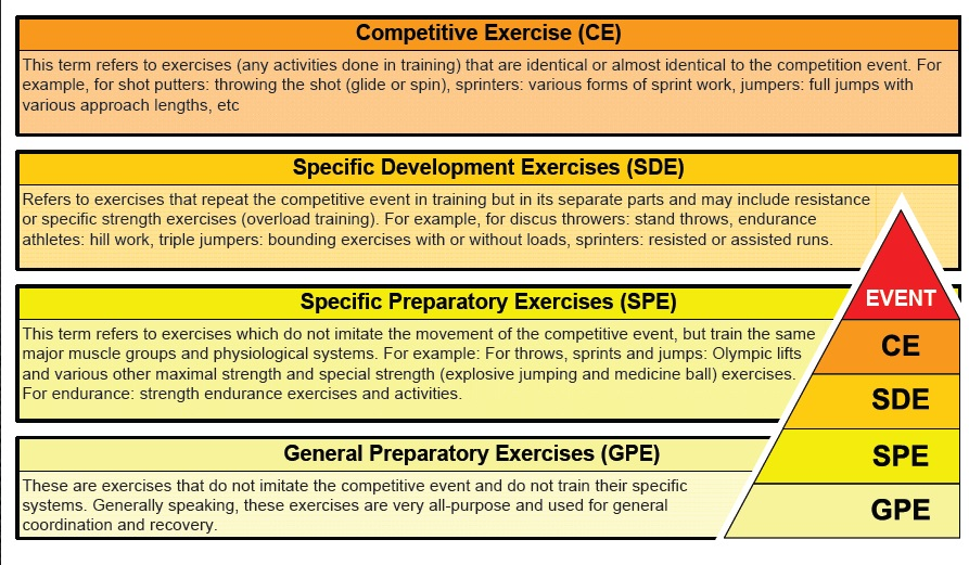 Competition Exercise Classification