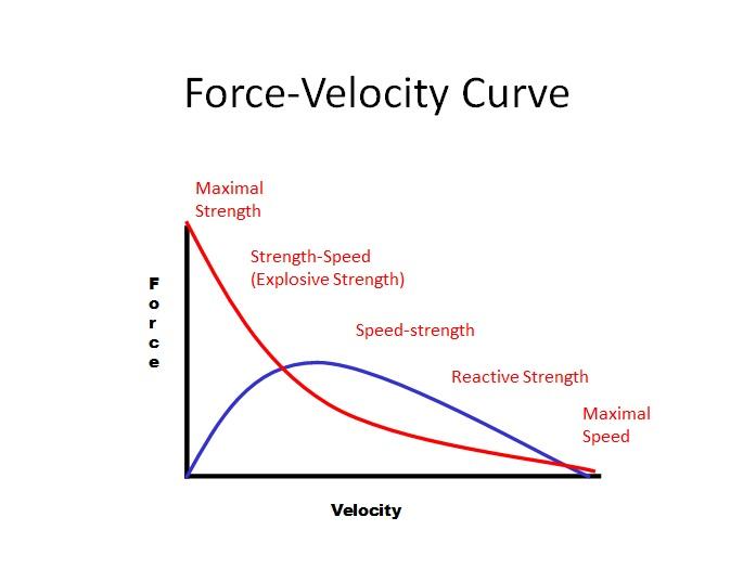 F-V curve
