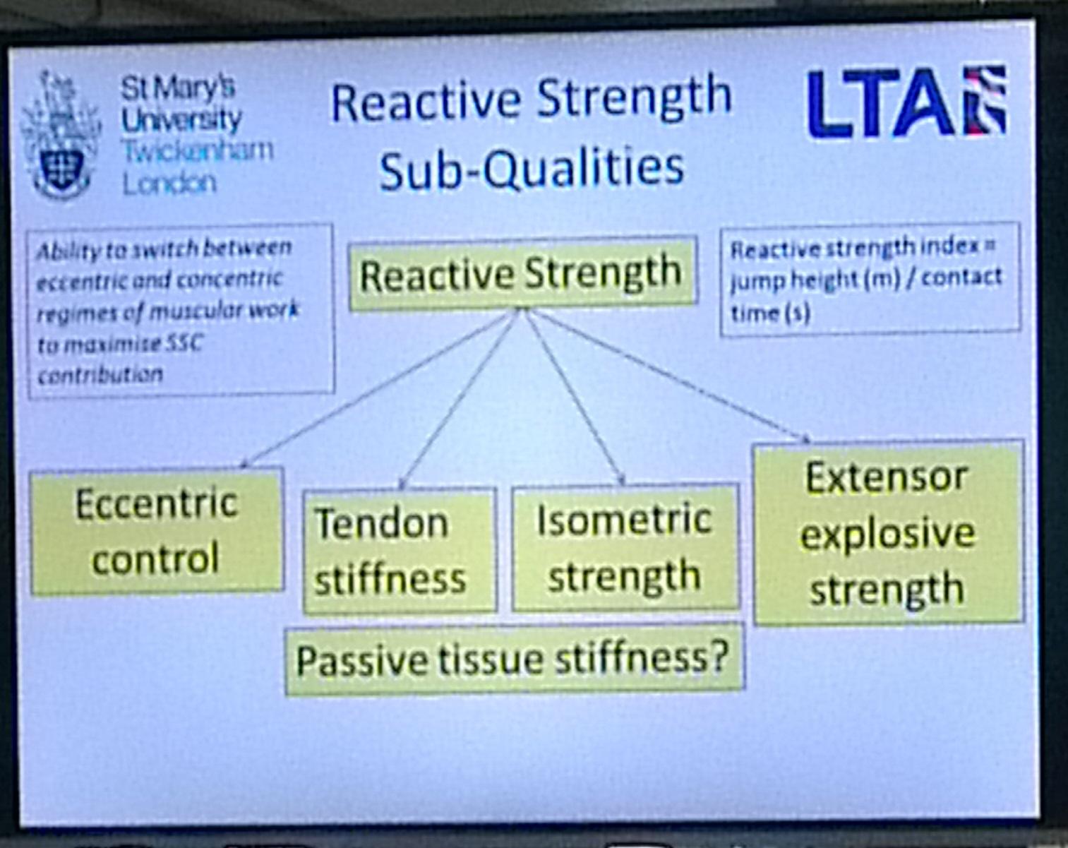 Reactive Strength