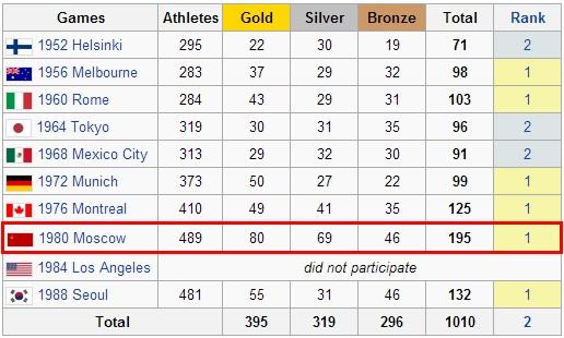 USSR Medals