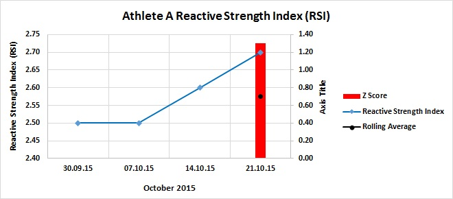 Reactive Strength Index