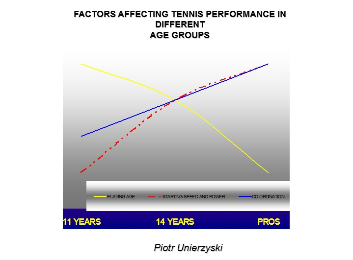 Factors Affecting Tennis Performance